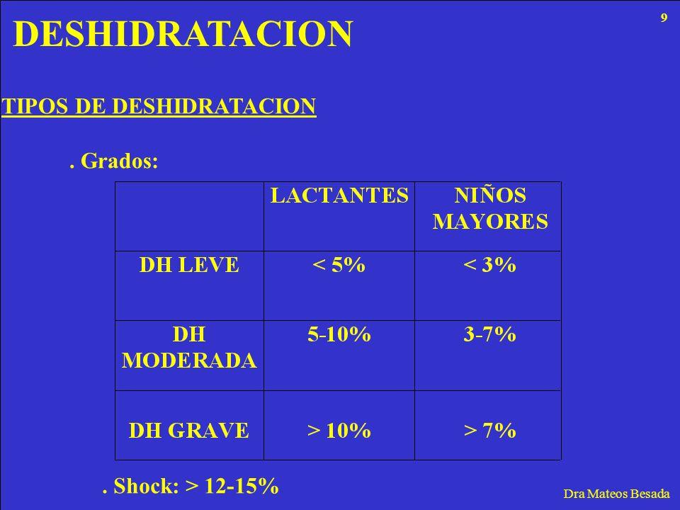 DESHIDRATACION TIPOS DE DESHIDRATACION . Grados: . Shock: > 12-15%