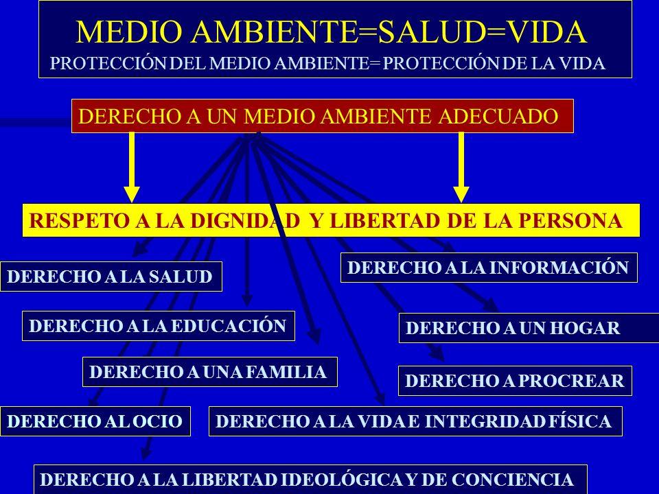 MEDIO AMBIENTE=SALUD=VIDA