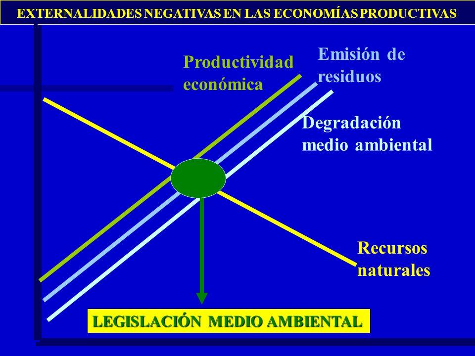 Emisión de residuos Productividad económica Degradación