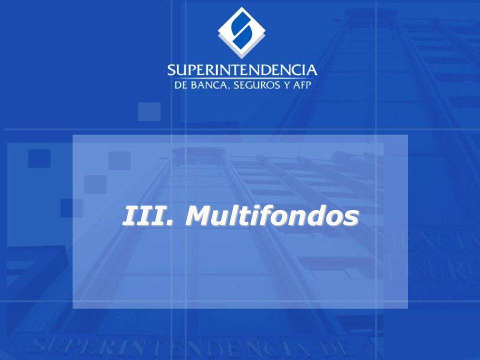 III. Multifondos