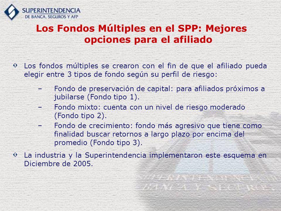 Los Fondos Múltiples en el SPP: Mejores opciones para el afiliado