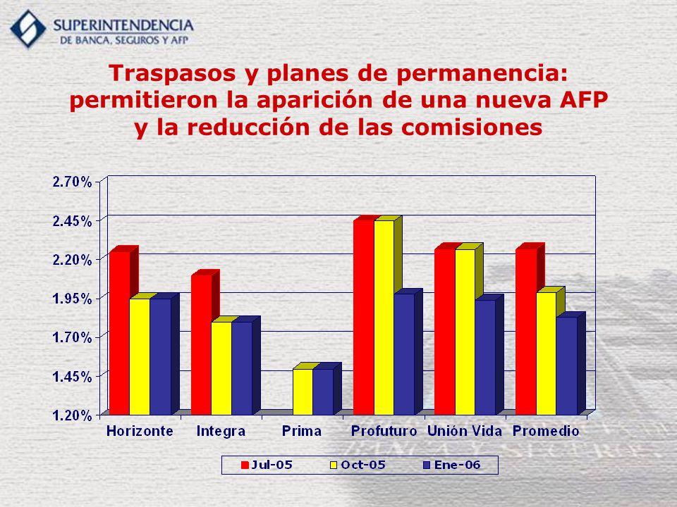 Traspasos y planes de permanencia: permitieron la aparición de una nueva AFP y la reducción de las comisiones