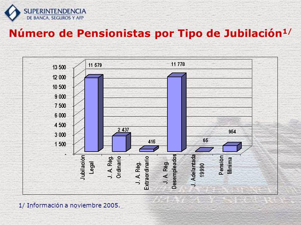 Número de Pensionistas por Tipo de Jubilación1/