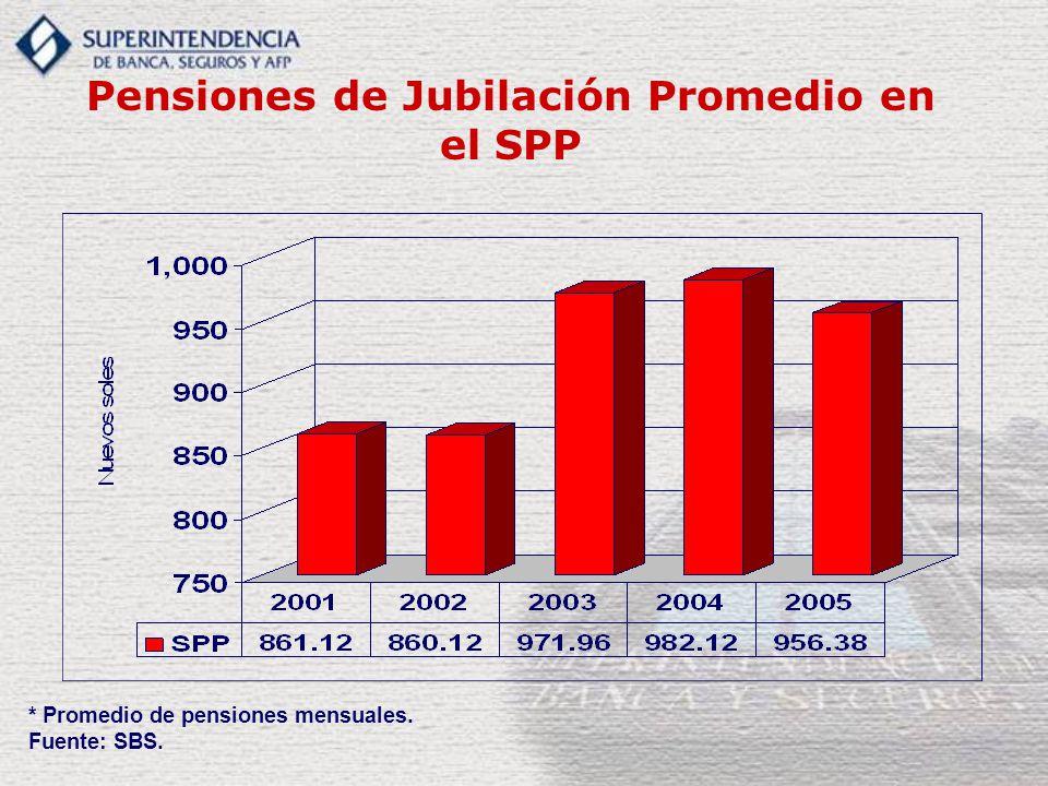 Pensiones de Jubilación Promedio en el SPP