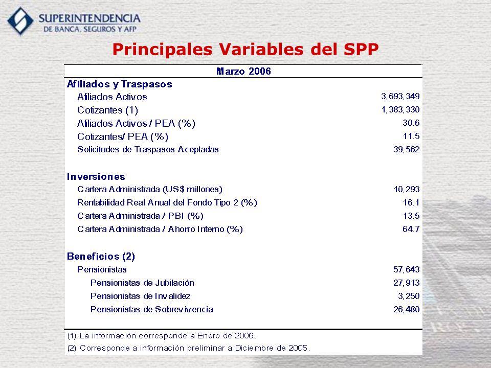 Principales Variables del SPP