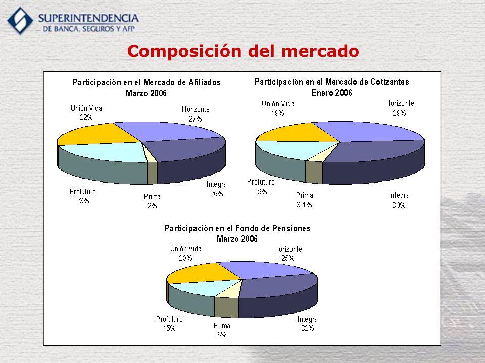 Composición del mercado