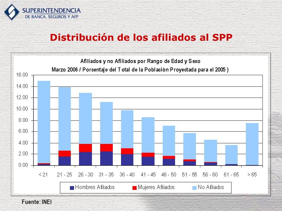 Distribución de los afiliados al SPP