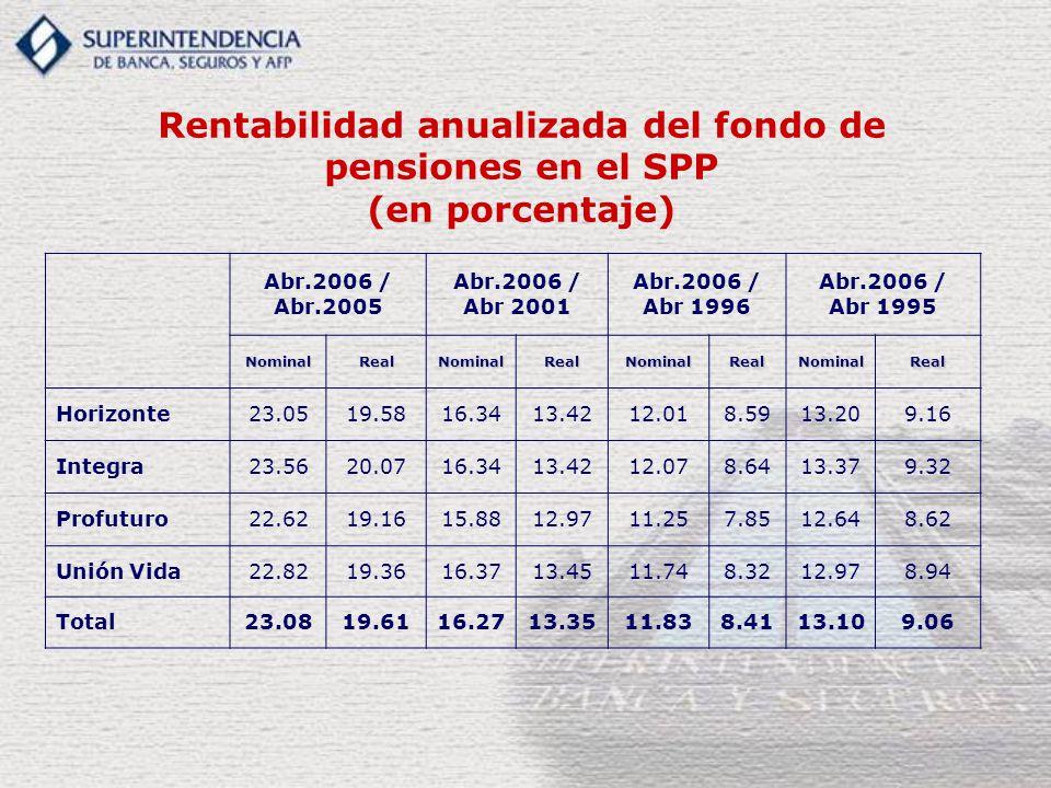 Rentabilidad anualizada del fondo de pensiones en el SPP