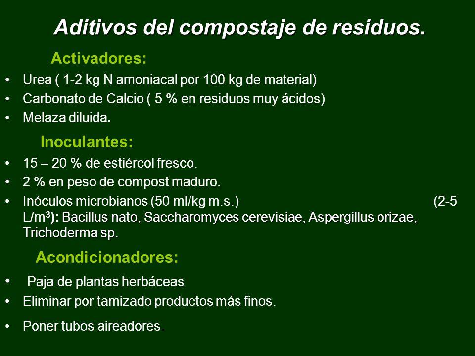 Aditivos del compostaje de residuos.