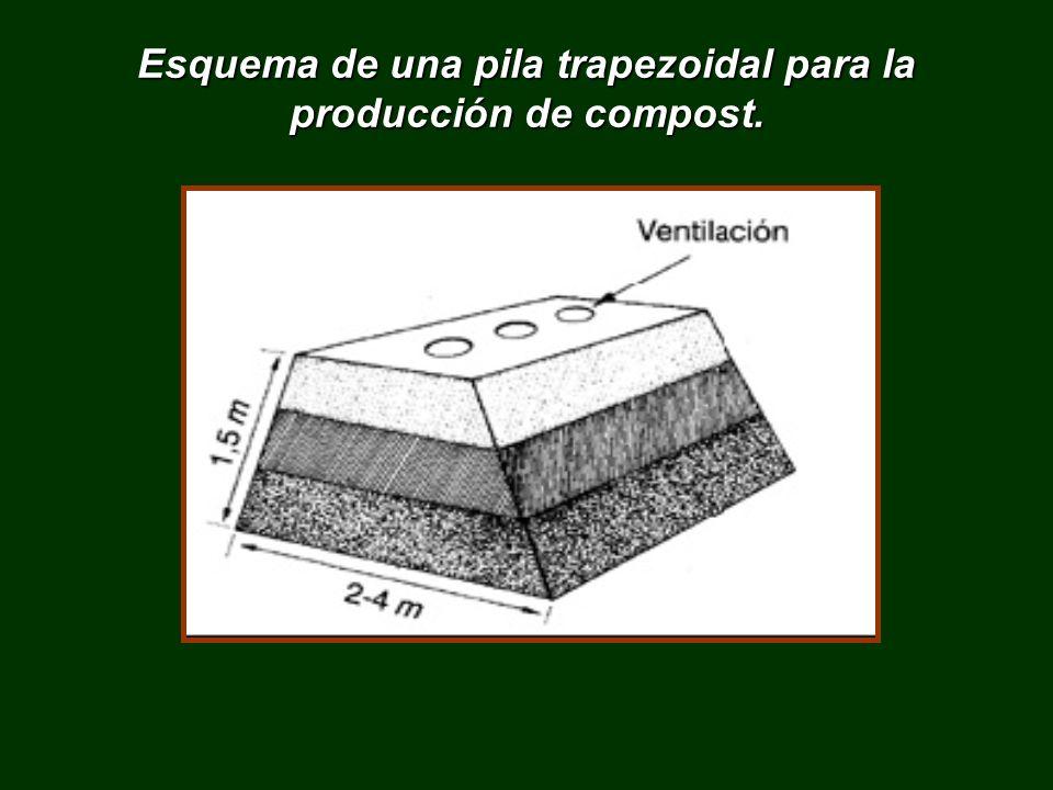 Esquema de una pila trapezoidal para la producción de compost.