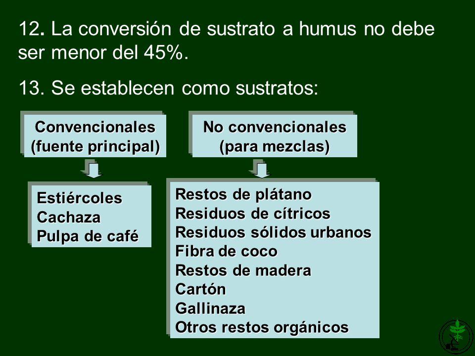 Convencionales (fuente principal) No convencionales (para mezclas)