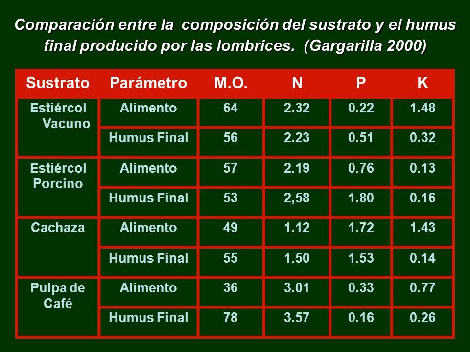 Comparación entre la composición del sustrato y el humus final producido por las lombrices. (Gargarilla 2000)