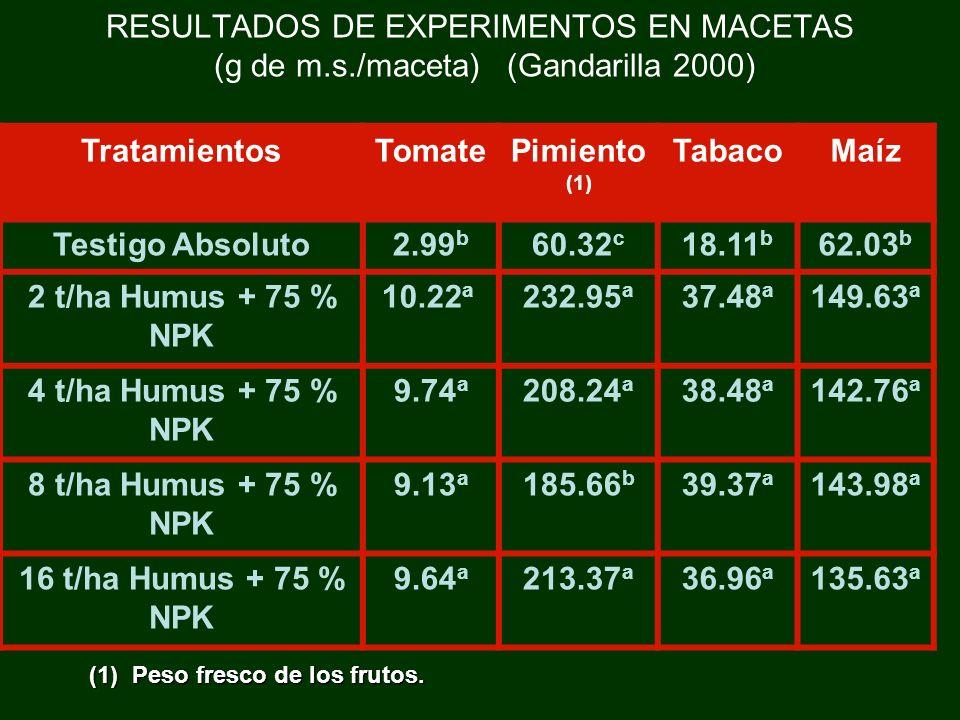RESULTADOS DE EXPERIMENTOS EN MACETAS (g de m. s