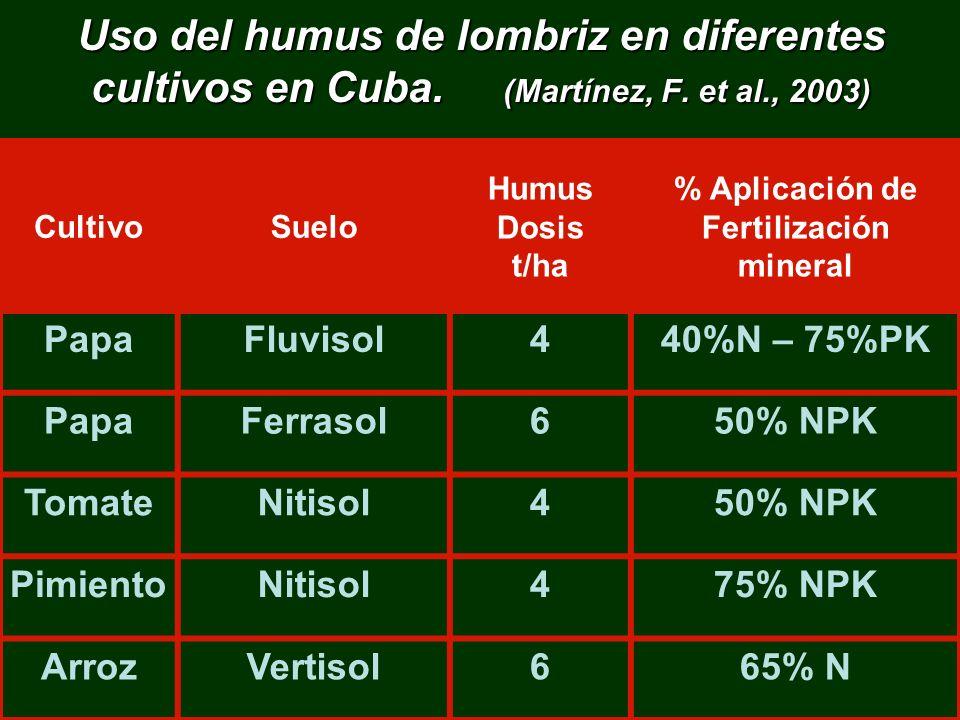 Uso del humus de lombriz en diferentes cultivos en Cuba. (Martínez, F