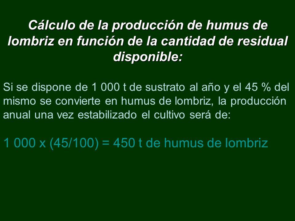 1 000 x (45/100) = 450 t de humus de lombriz