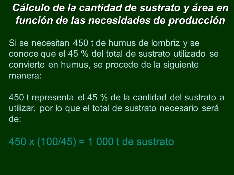 Cálculo de la cantidad de sustrato y área en función de las necesidades de producción