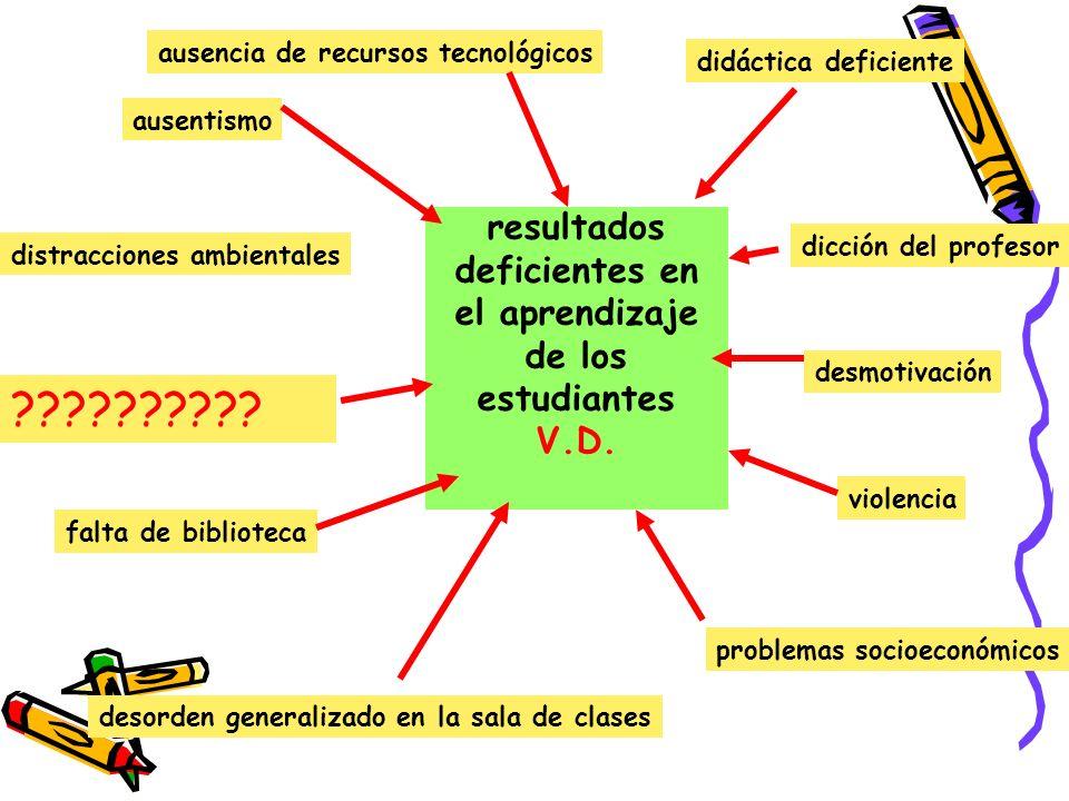resultados deficientes en el aprendizaje de los estudiantes V.D.