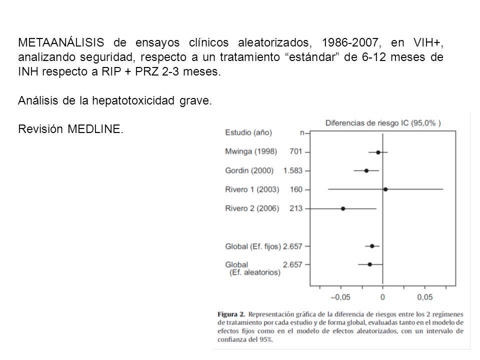METAANÁLISIS de ensayos clínicos aleatorizados, 1986-2007, en VIH+, analizando seguridad, respecto a un tratamiento estándar de 6-12 meses de INH respecto a RIP + PRZ 2-3 meses.