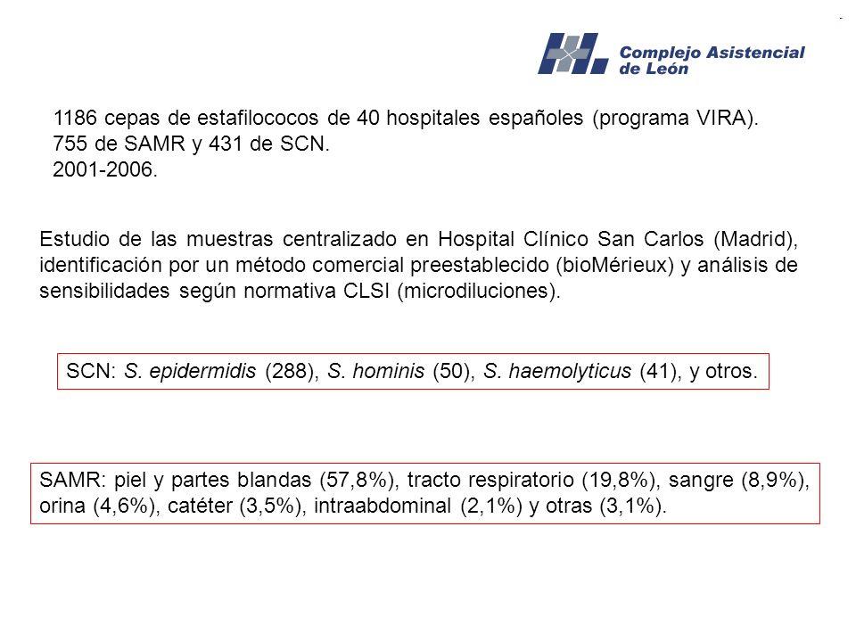 1186 cepas de estafilococos de 40 hospitales españoles (programa VIRA).