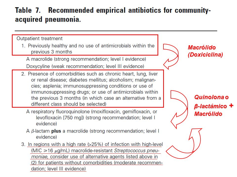Macrólido (Doxiciclina) Quinolona o β-lactámico + Macrólido