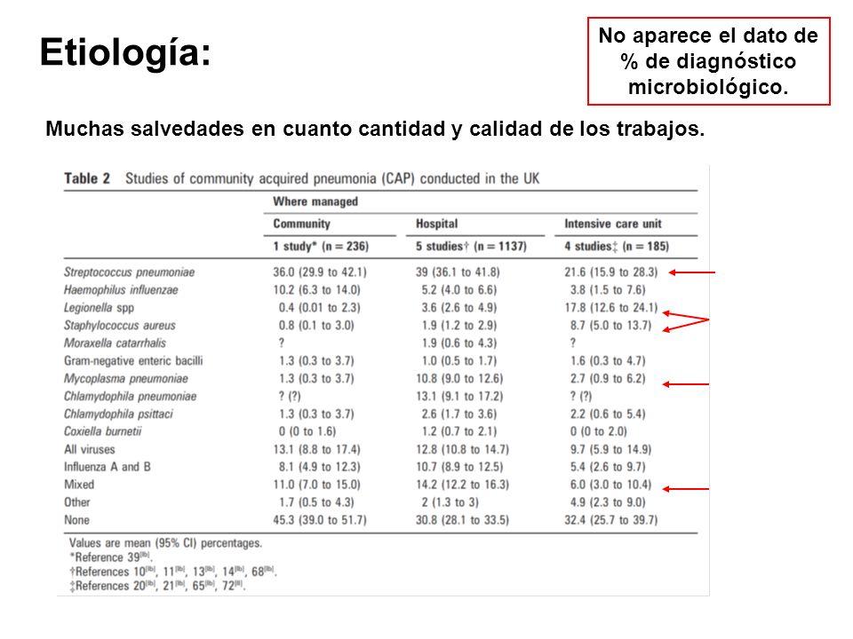 No aparece el dato de % de diagnóstico microbiológico.