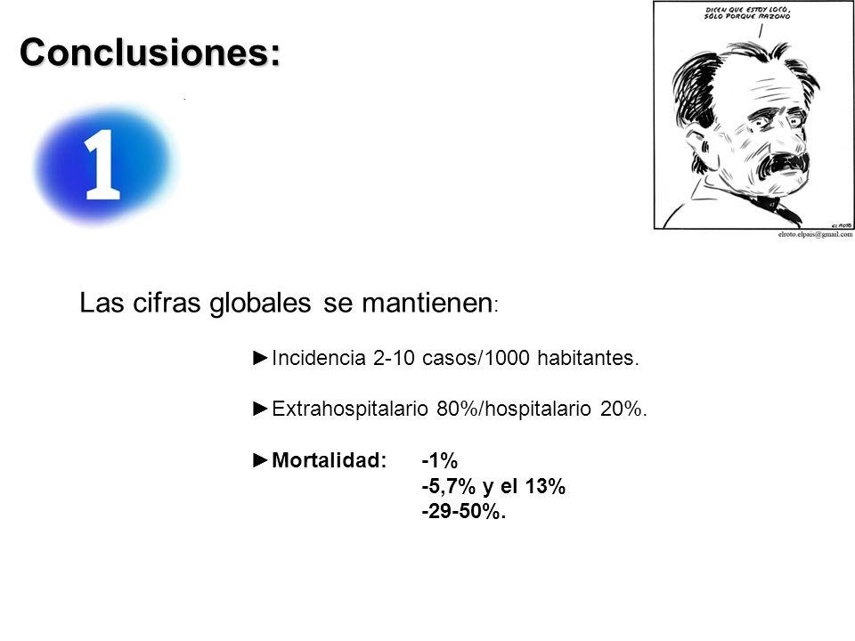 Conclusiones: Las cifras globales se mantienen: