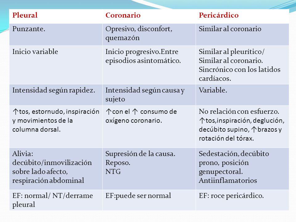 PleuralCoronario. Pericárdico. Punzante. Opresivo, disconfort, quemazón. Similar al coronario. Inicio variable.