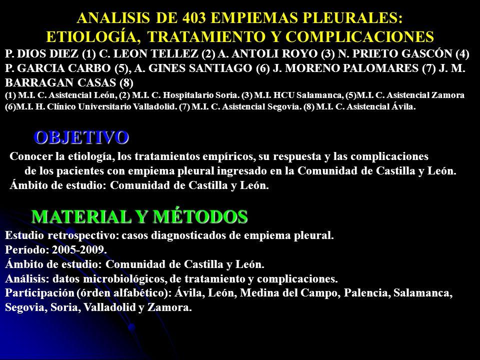OBJETIVO MATERIAL Y MÉTODOS ANALISIS DE 403 EMPIEMAS PLEURALES: