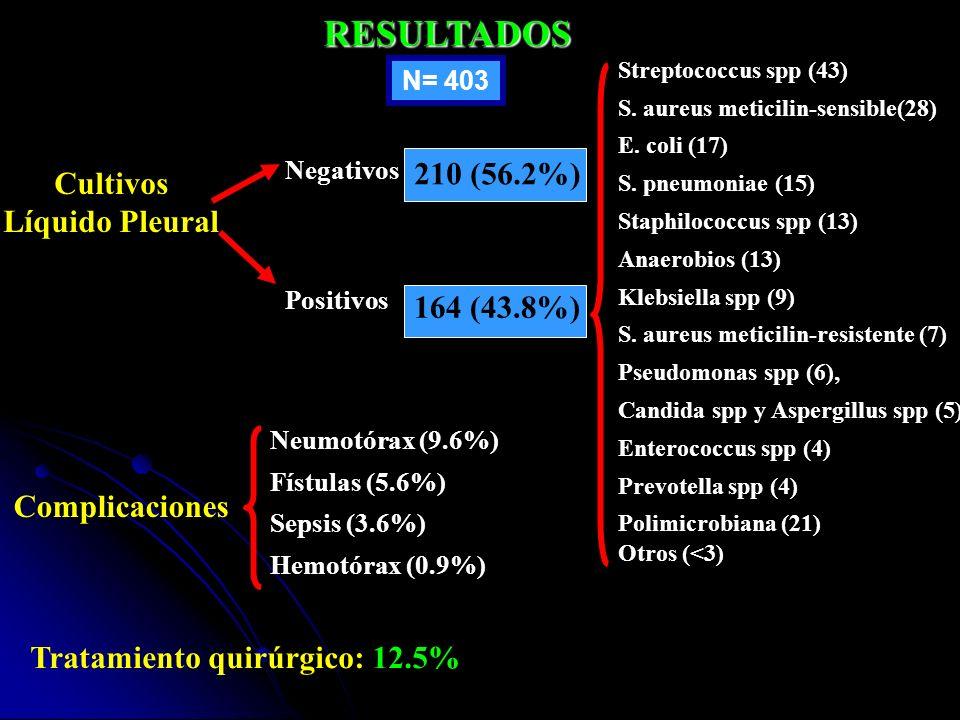 Tratamiento quirúrgico: 12.5%