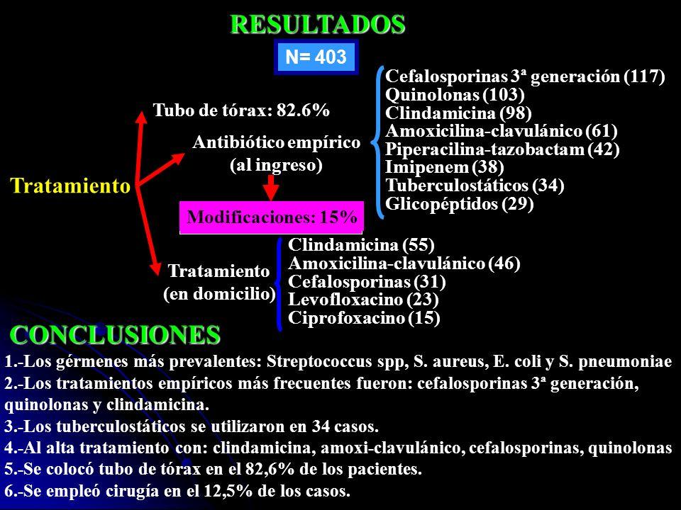 RESULTADOS CONCLUSIONES Tratamiento N= 403