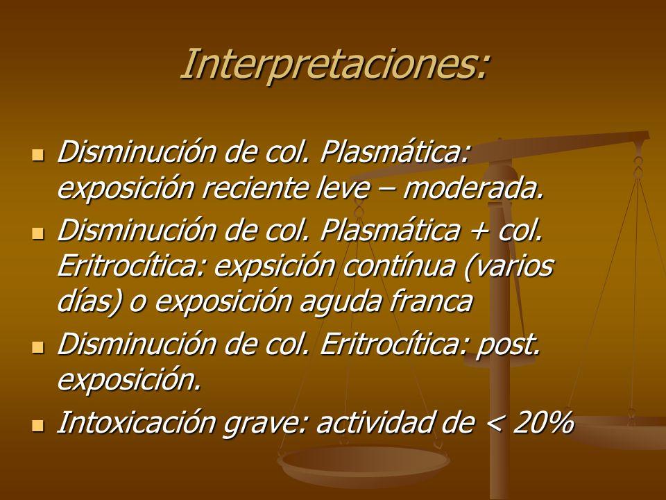 Interpretaciones: Disminución de col. Plasmática: exposición reciente leve – moderada.