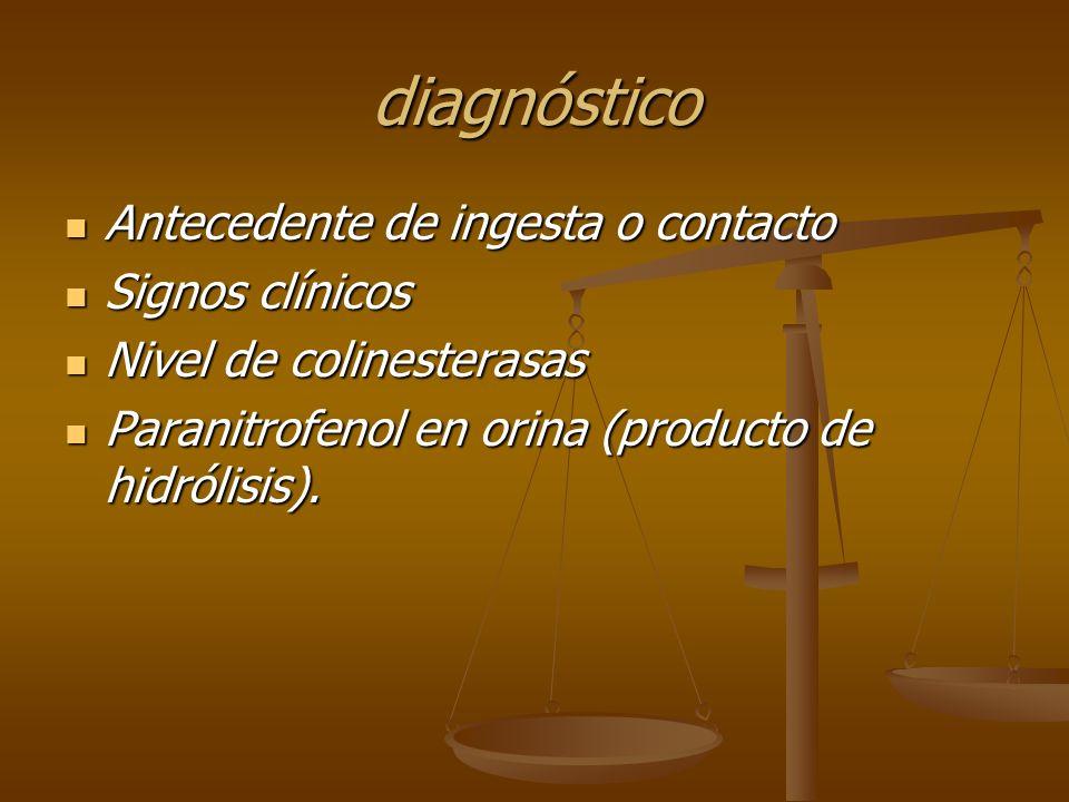 diagnóstico Antecedente de ingesta o contacto Signos clínicos
