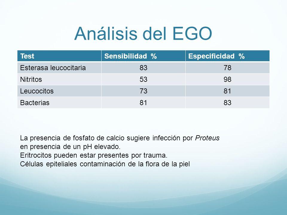 Análisis del EGO Test Sensibilidad % Especificidad %