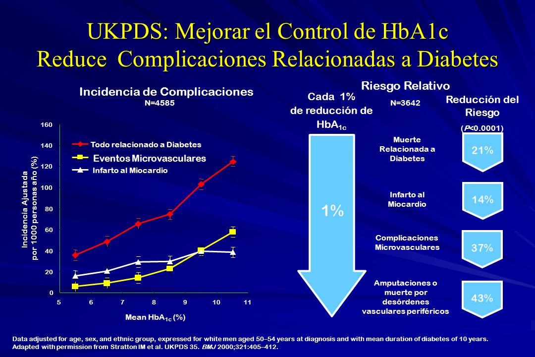 UKPDS: Mejorar el Control de HbA1c Reduce Complicaciones Relacionadas a Diabetes