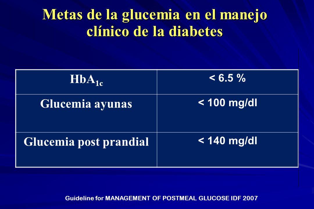 Metas de la glucemia en el manejo clínico de la diabetes