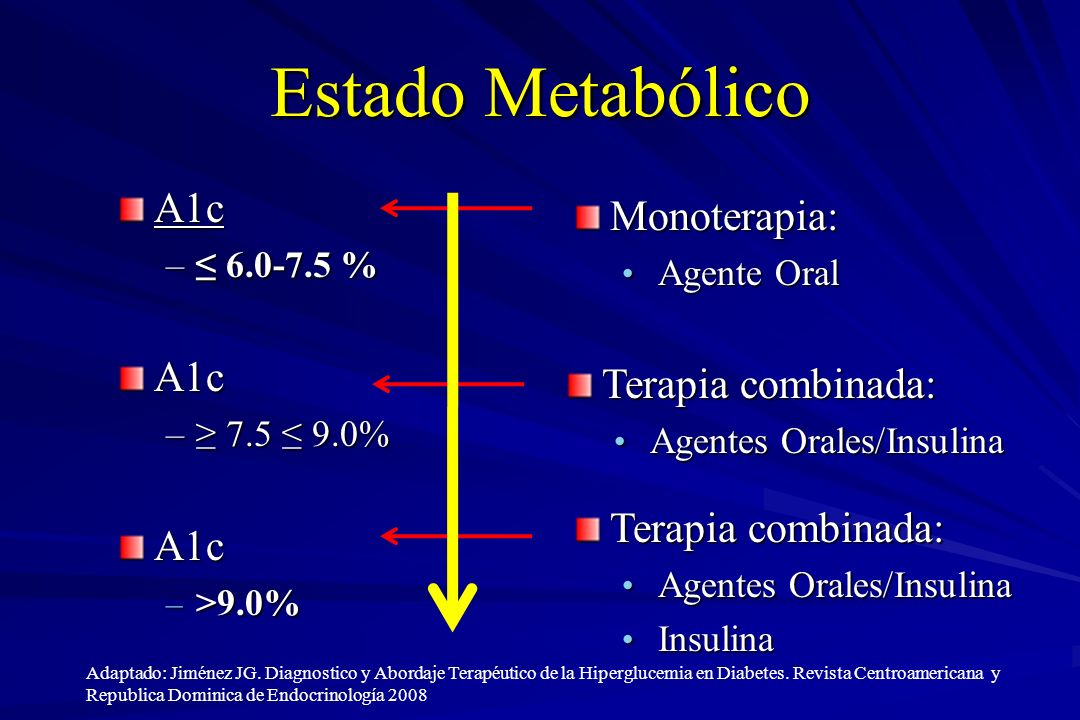 Estado Metabólico A1c Monoterapia: Terapia combinada: