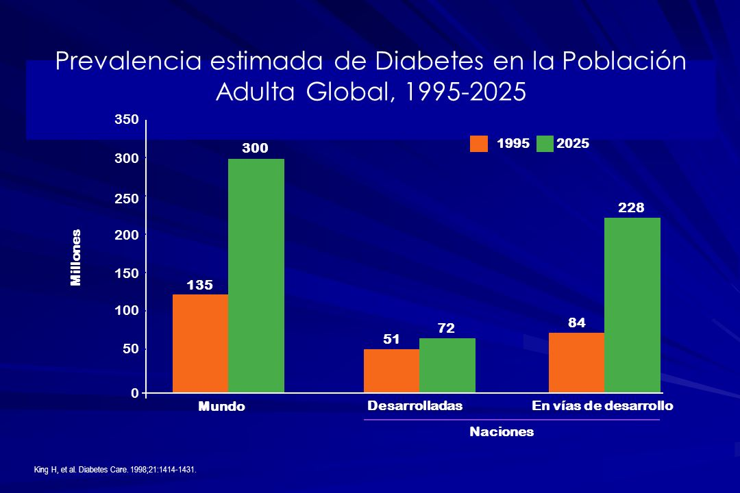 Prevalencia estimada de Diabetes en la Población Adulta Global, 1995-2025