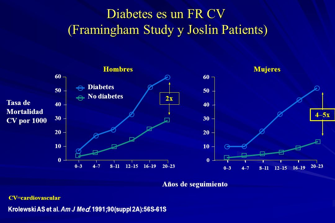 Diabetes es un FR CV (Framingham Study y Joslin Patients)