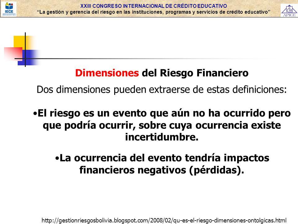 Dimensiones del Riesgo Financiero