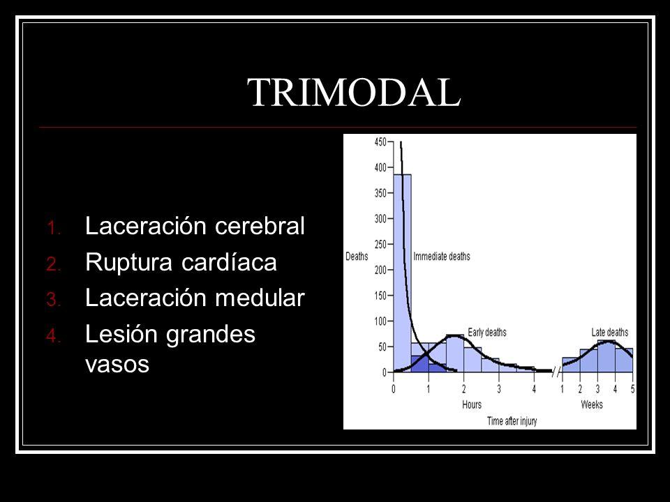 TRIMODAL Laceración cerebral Ruptura cardíaca Laceración medular