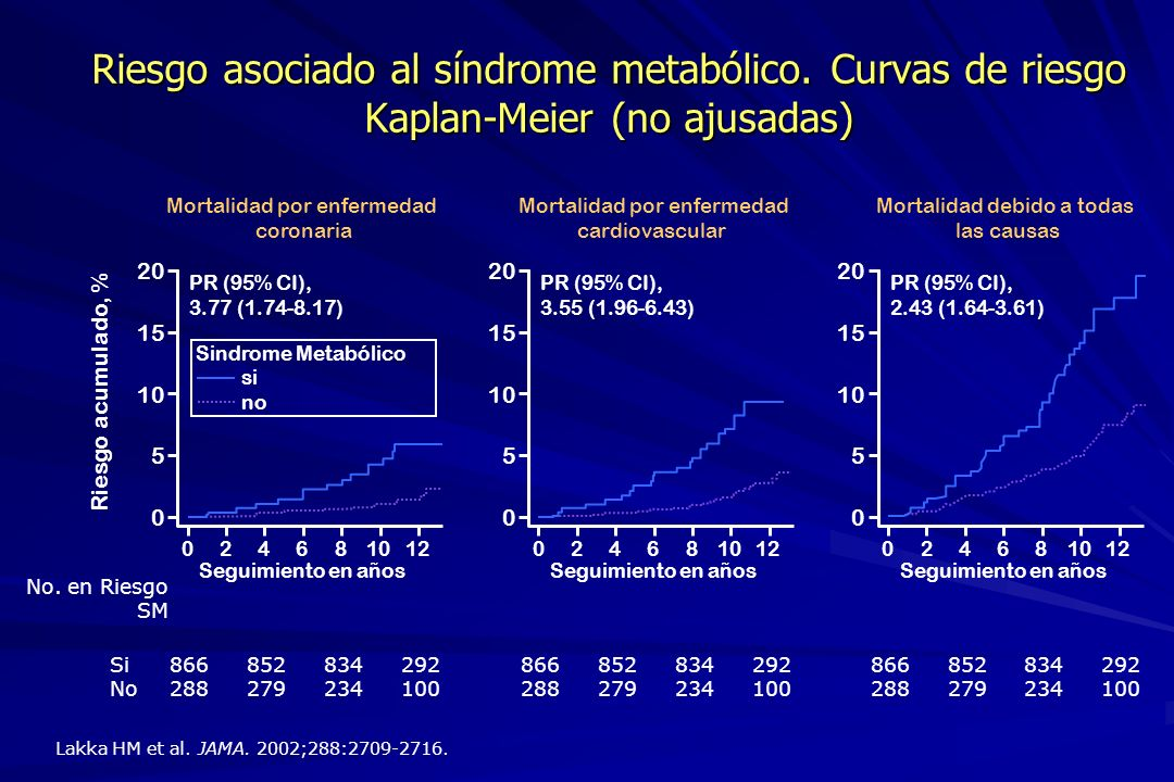 Riesgo asociado al síndrome metabólico