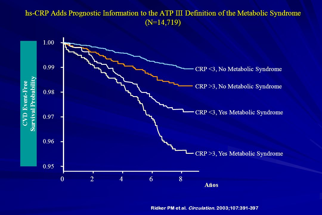 hs-CRP Adds Prognostic Information to the ATP III Definition of the Metabolic Syndrome (N=14,719)