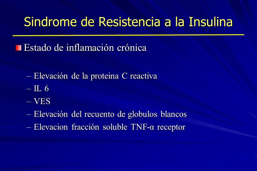 Sindrome de Resistencia a la Insulina