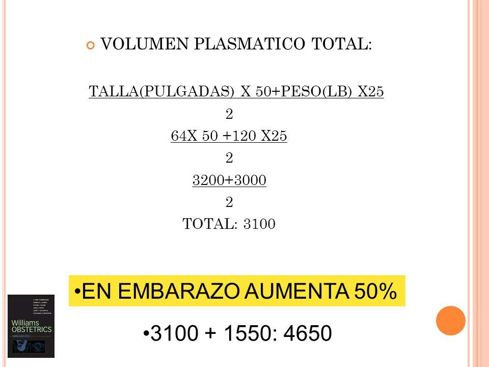 EN EMBARAZO AUMENTA 50% 3100 + 1550: 4650 VOLUMEN PLASMATICO TOTAL: