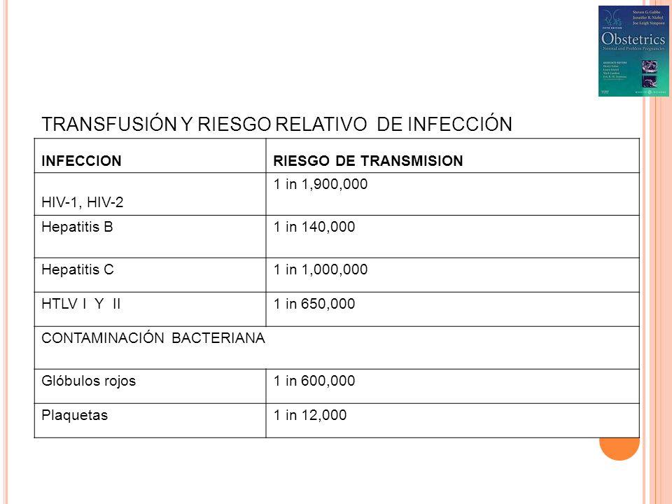 TRANSFUSIÓN Y RIESGO RELATIVO DE INFECCIÓN