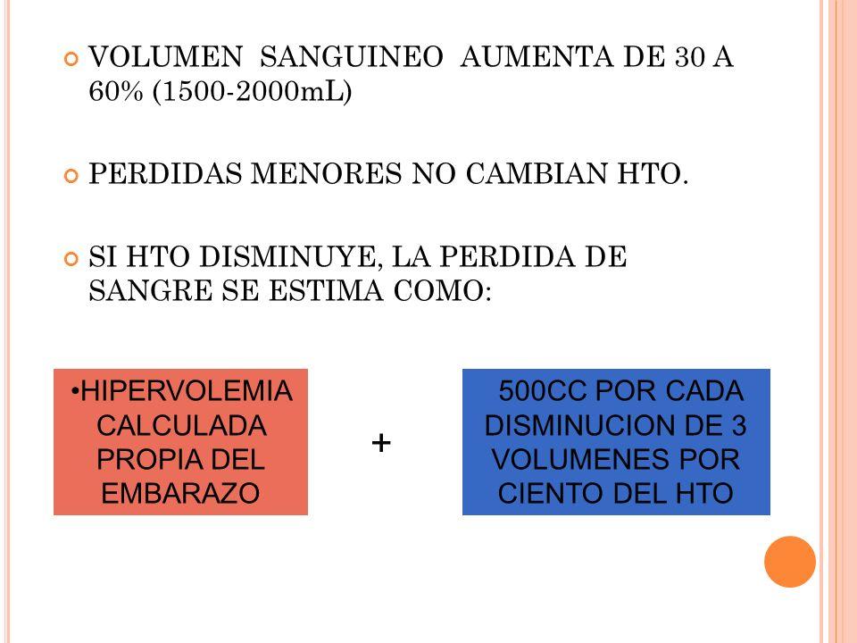 + VOLUMEN SANGUINEO AUMENTA DE 30 A 60% (1500-2000mL)