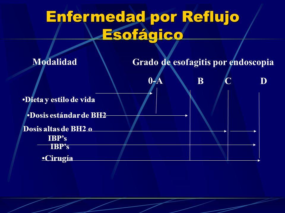 Grado de esofagitis por endoscopia Dosis altas de BH2 o IBP's