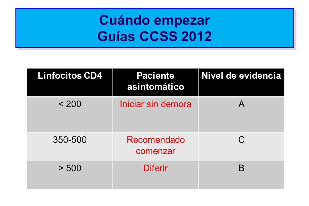 Cuándo empezar Guías CCSS 2012