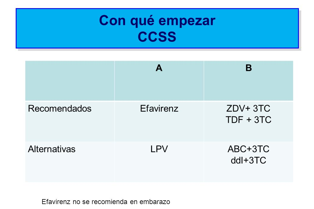 Con qué empezar CCSS A B Recomendados Efavirenz ZDV+ 3TC TDF + 3TC