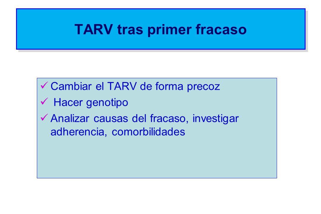 TARV tras primer fracaso